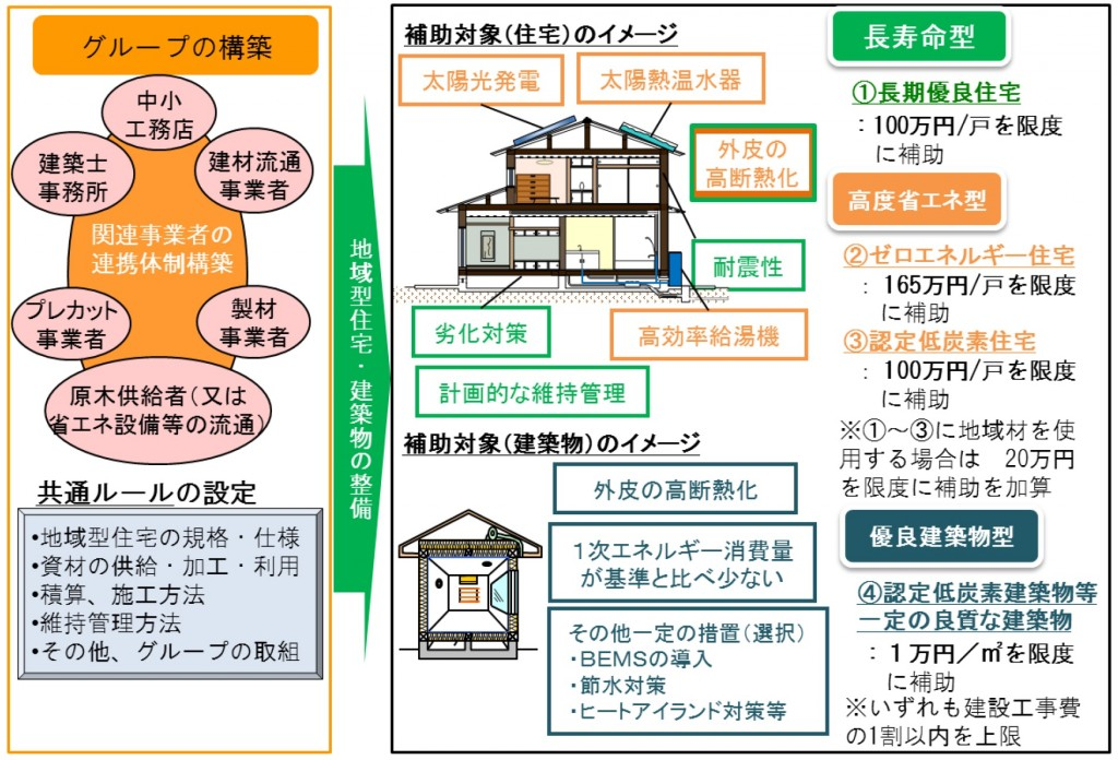 平成27年度地域型住宅グリーン化事業 パンフレット_pdf