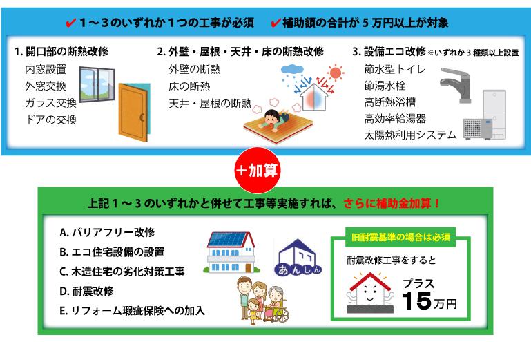 住宅ストック循環事業エコリフォーム