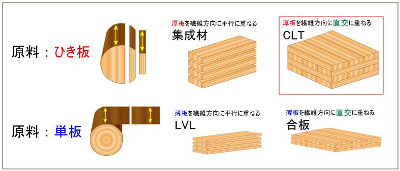 建材の種類(CLT)