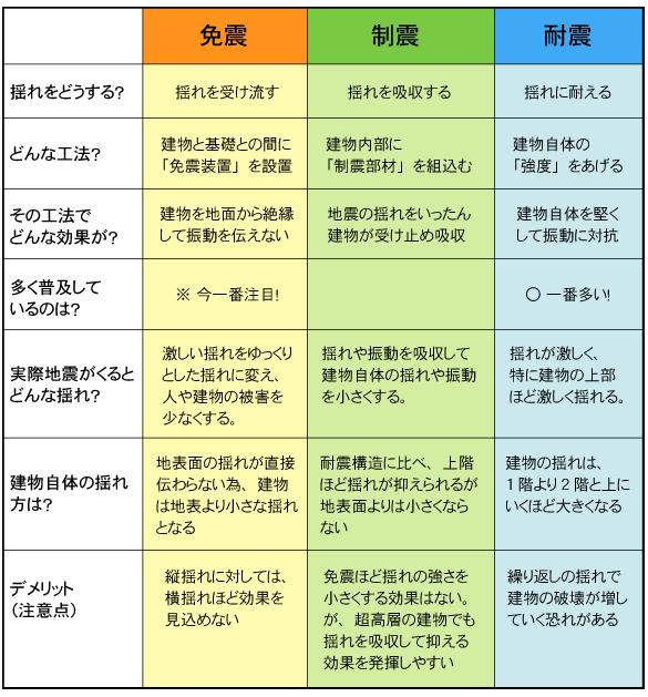 免震・制震・耐震