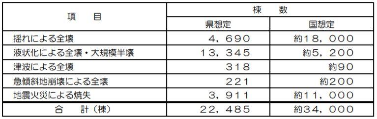 岡山県南海トラフ地震建物被害予想