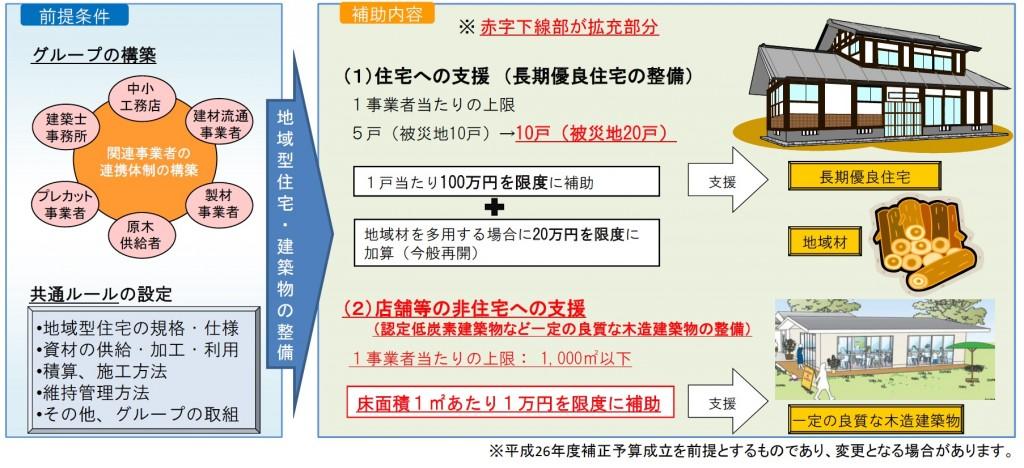 地域型住宅ブランド化事業拡充 イメージ図_pdf