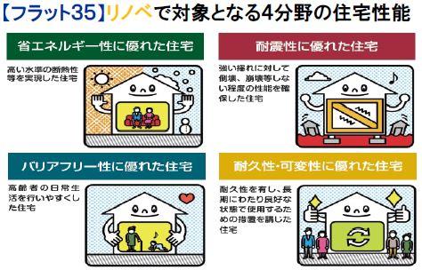 フラット35リノベ住宅性能