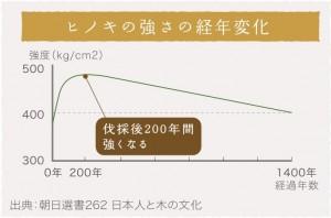 ヒノキの強さの経年変化