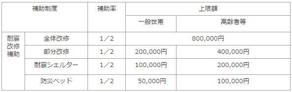 岡山県耐震改修費用