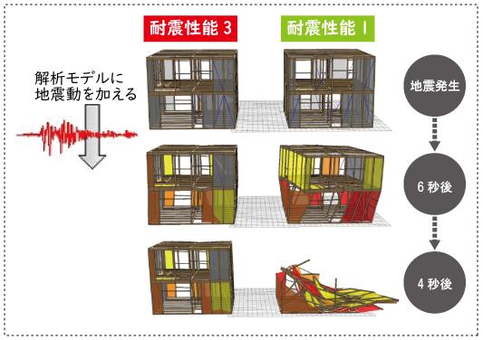 住まいの耐震等級の比較