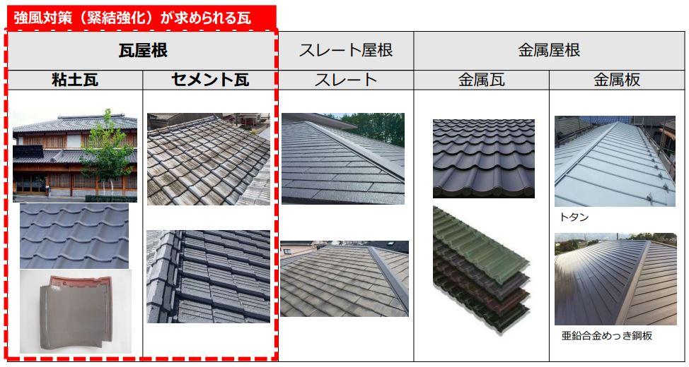 改正告示基準の規制対象の瓦屋根