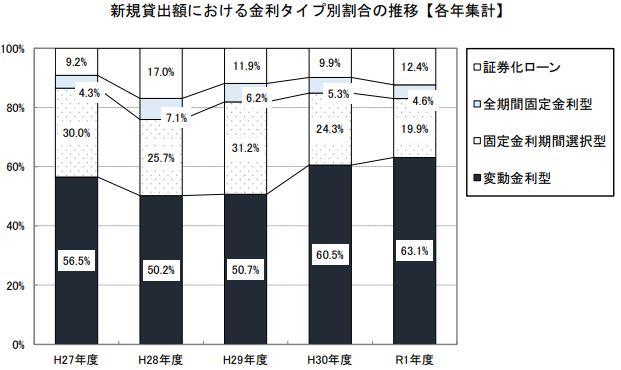 住宅ローン金利タイプ別割合の推移